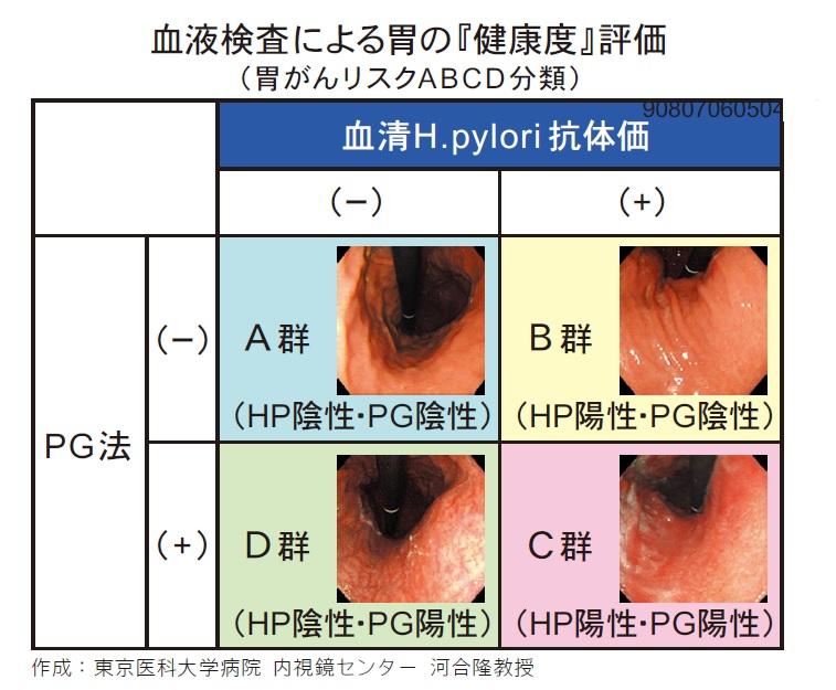 ピロリ 菌 血液 検査